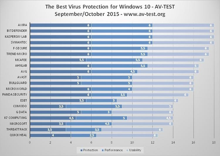 Click image for larger version.  Name:the-best-antivirus-for-windows-10-revealed-496615-2.jpg Views:86 Size:82.3 KB ID:50274
