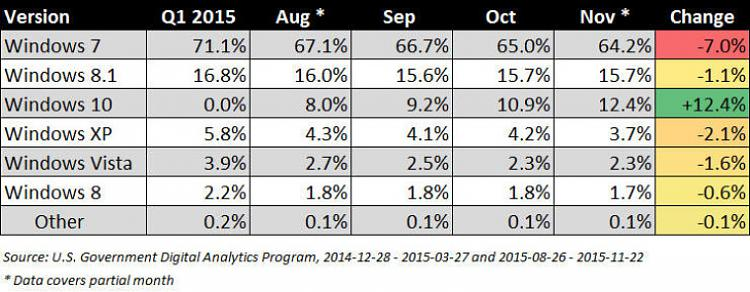 Win 7 and XP are the biggest losers with Windows 10's rapid growth-us-govt-analytics-windows-versions-2015_story.jpg