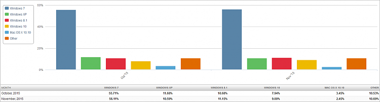 Click image for larger version.  Name:Market Share OS (2015-12-02) 2 Month Bar Chart.png Views:9 Size:20.9 KB ID:51443