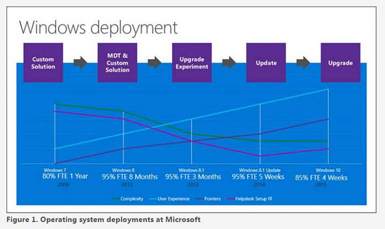 Click image for larger version.  Name:osdeploymentsatmsft.jpg Views:4 Size:46.6 KB ID:54677