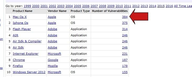"Top 50 Products By Total Number Of ""Distinct"" Vulnerabilities in 2015-screenshot001.jpg"