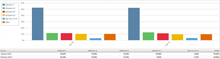 Click image for larger version.  Name:Market Share OS (2016-03-03) 2 Month Bar Chart.png Views:30 Size:22.2 KB ID:67414