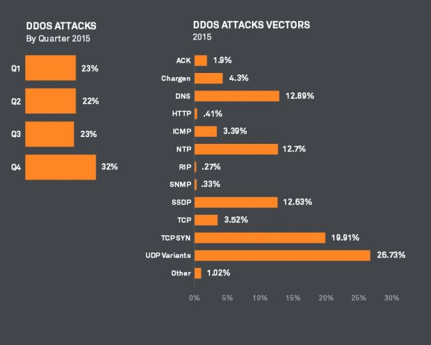 Click image for larger version.  Name:multi-vector-ddos-attacks-are-becoming-the-norm-502416-3.jpg Views:40 Size:25.4 KB ID:72430
