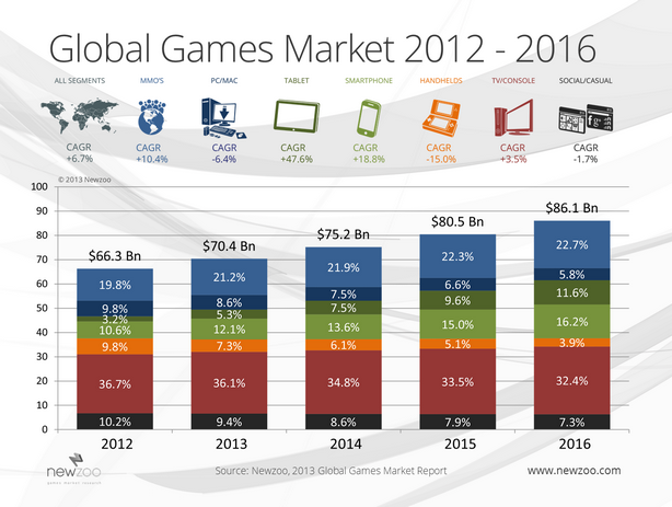 Click image for larger version.  Name:newzoo_global_games_market_2012-2016_chart.png Views:17 Size:161.4 KB ID:73018