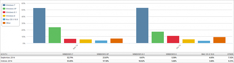 Click image for larger version.  Name:Market Share OS (2014-11-01) 2 Month Bar Chart.png Views:75 Size:23.2 KB ID:7777