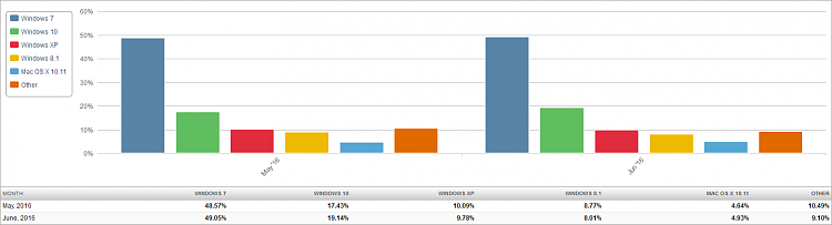 Click image for larger version.  Name:Market Share OS (2016-07-04) 2 Month Bar Chart.png Views:19 Size:22.3 KB ID:88125