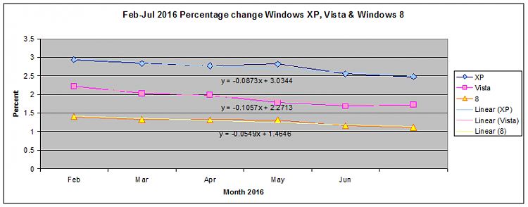 W10 Market Share Surge-2016_08_04_07_14_051.png