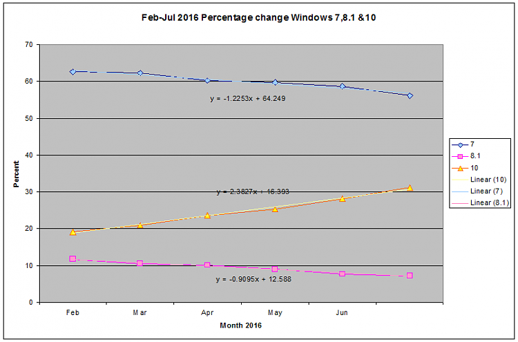 W10 Market Share Surge-2016_08_04_07_15_012.png