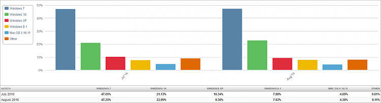 Click image for larger version.  Name:Market Share OS (2016-09-03) 2 Month Bar Chart.png Views:47 Size:22.1 KB ID:99492