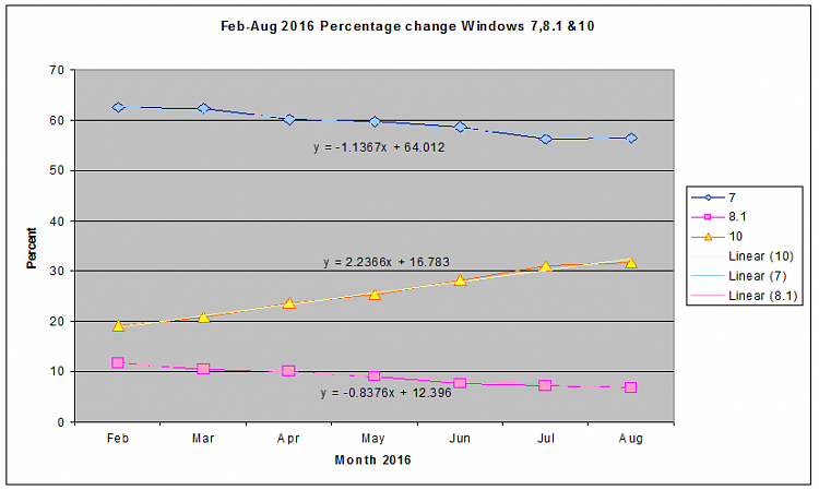 Market Share - W10 Up, W7 Steady-2016_09_04_01_02_351.png
