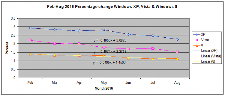 Market Share - W10 Up, W7 Steady-2016_09_04_01_03_272.png