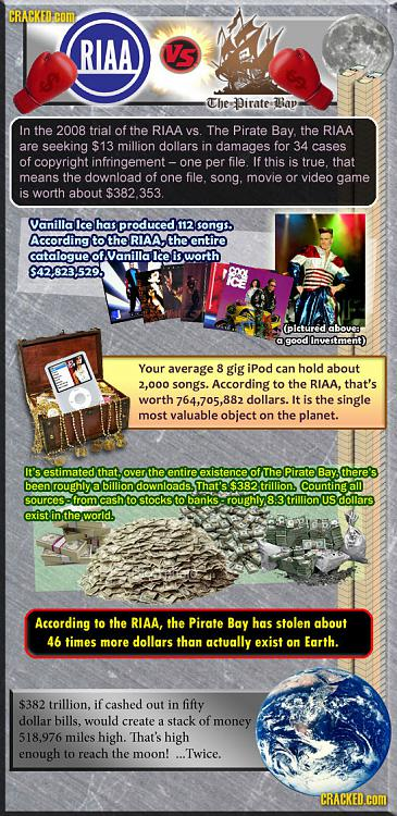 Click image for larger version.  Name:RIAA vs Reality.jpg Views:26 Size:275.7 KB ID:8271