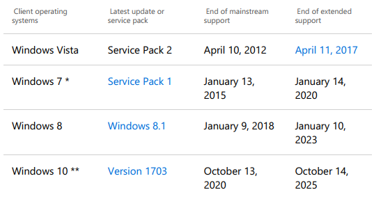 When does Windows 10 Support End? Solved - Windows 10 Forums