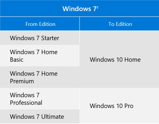 Click image for larger version.  Name:Upgrade path....... Win 7.jpg Views:23 Size:65.9 KB ID:78153